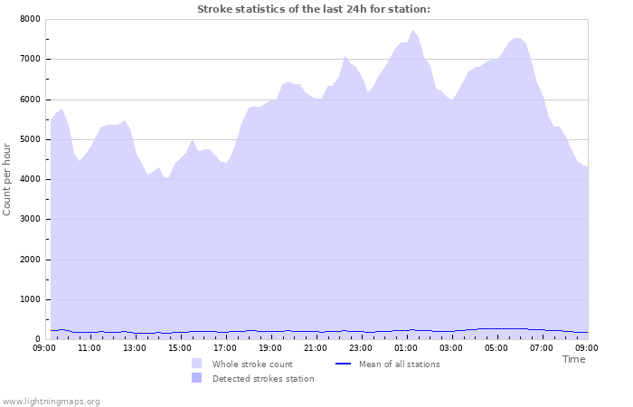 Graphs: Strike statistics