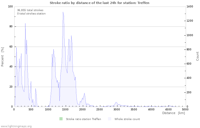 Graphs: Strike ratio by distance