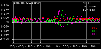 PHP Signal Graph